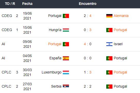Últimos 5 partidos de Portugal
