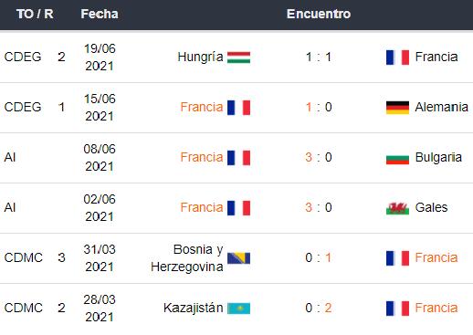Últimos 5 partidos de Francia