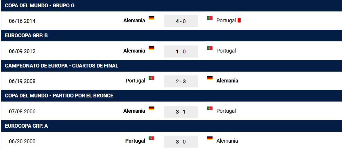 Rojabet Ultimos juegos entre Alemania y Portugal