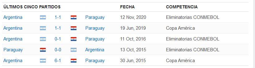 Rojabet últimos partidos Argentina Vs Paraguay