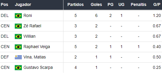 Goleadores del Palmeiras
