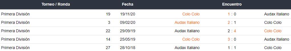 Historial de partidos Colo Colo vs. Audax Italiano