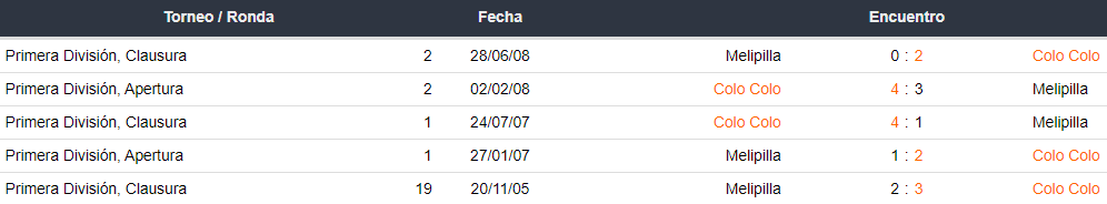Historial de partidos Melipilla vs. Colo Colo