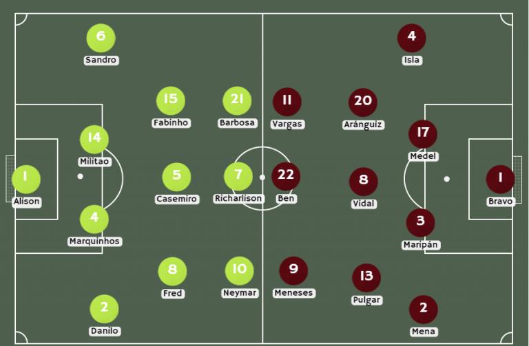 Posibles alineaciones Brasil vs. Chile
