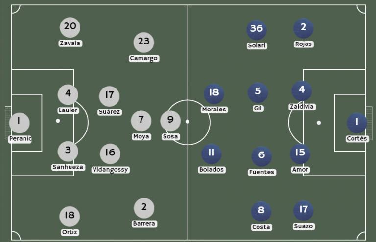Posibles alineaciones Melipilla vs. Colo Colo