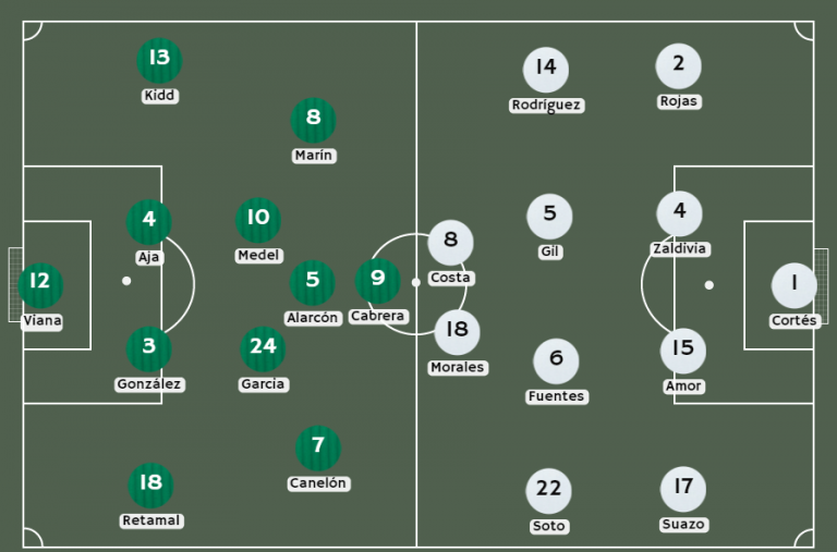 Posibles alineaciones Santiago Wanderers vs. Colo Colo