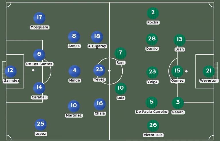 Posibles alineaciones Universidad Católica vs. Palmeiras