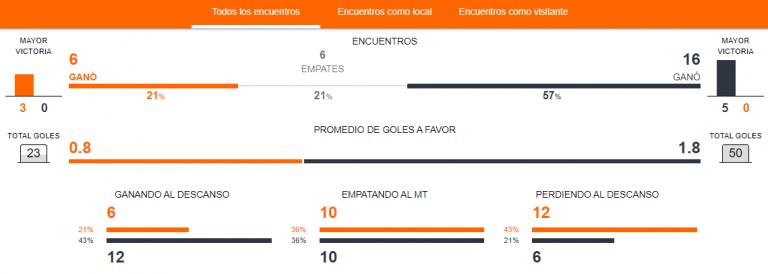 Previa Santiago Wanderers vs. Colo Colo