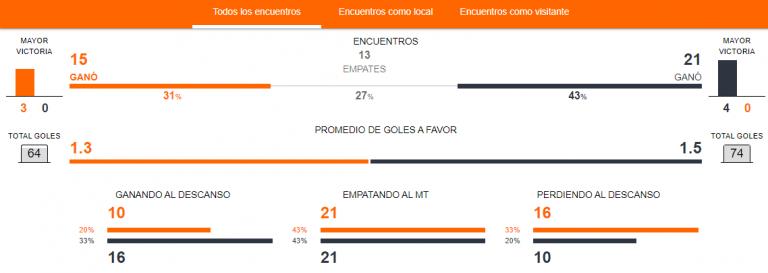 Previa Universidad de Chile vs. Universidad Católica