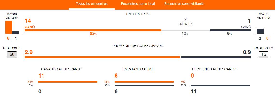 Previa del partido Brasil vs. Chile