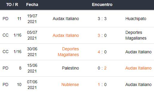 Últimos 5 partidos de Audax Italiano