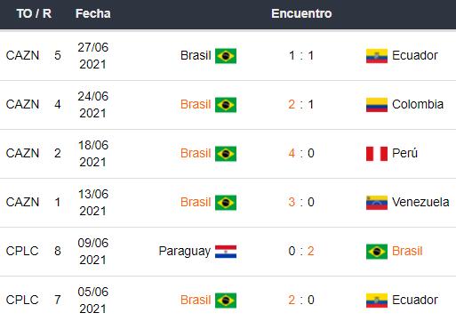 Últimos 5 encuentros de Brasil