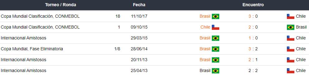 Último 5 partidos disputados entre Brasil y Chile