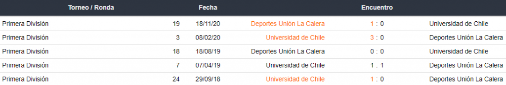 Historial de partidos entre Universidad Católica vs. La Serena