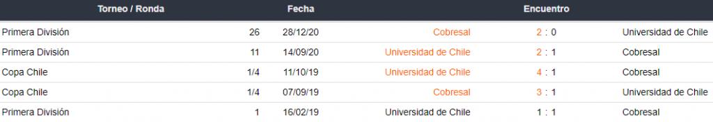 Historial de partidos Universidad de Chile vs. Cobresal