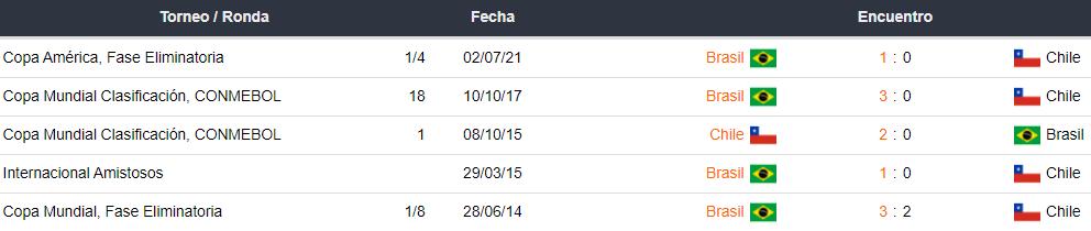 Historial de partidos entre Chile vs. Brasil