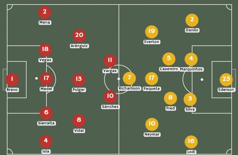 Posibles alineaciones Chile vs. Brasil