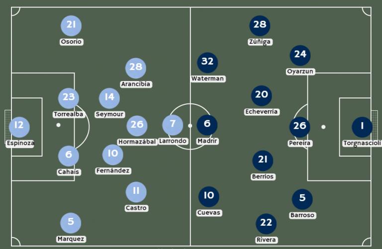 Posibles alineaciones O'Higgins vs. Everton VM
