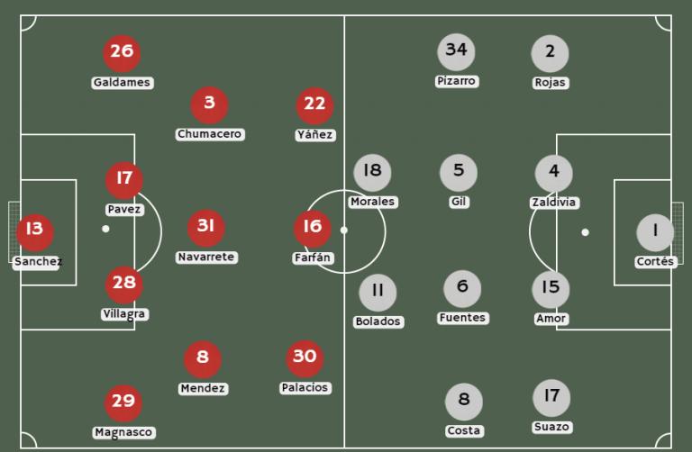 Posibles alineaciones Unión Española vs. Colo Colo