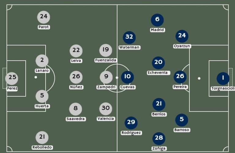 Posibles alineaciones Universidad Católica vs. Everton VM