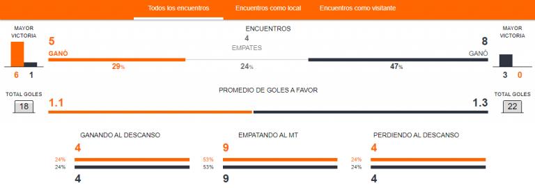 Previa Deportes Unión La Calera vs. Universidad de Chile