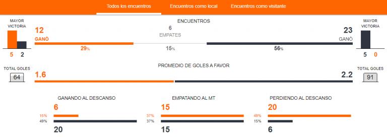 Previa Unión Española vs. Colo Colo