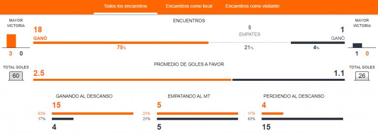 Previa Universidad Católica vs. La Serena