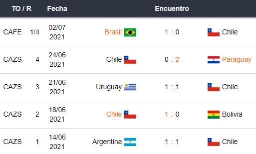 Últimos 5 partidos Chile