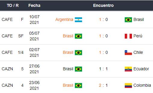 Últimos 5 partidos de Brasil