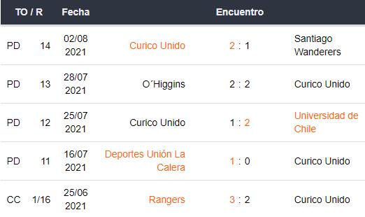 Últimos 5 partidos de Curicó Unido