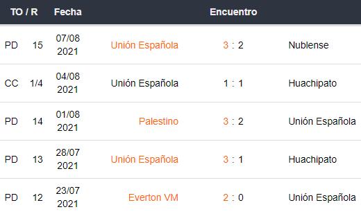 Últimos 5 partidos de Unión Española