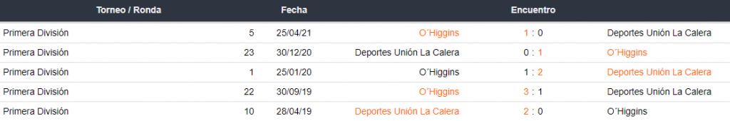 Historial de partidos Deportes Unión La Calera vs. O'Higgins