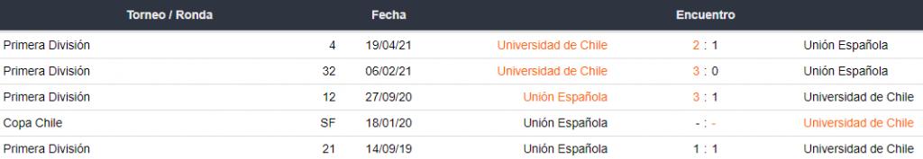 Historial de partidos Unión Española vs. Universidad de Chile