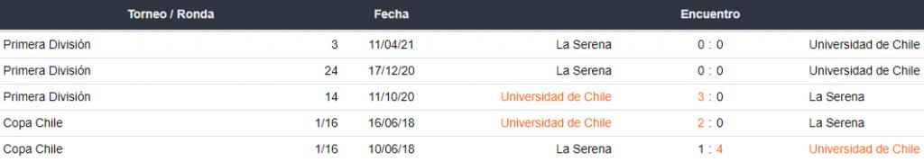 Historial de partidos Universidad de Chile vs. La Serena