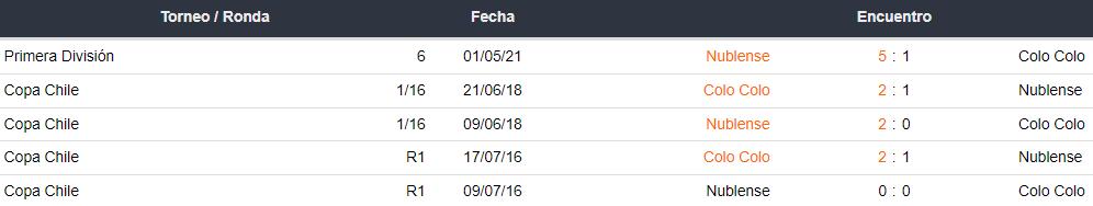 Historial de partidos entre Colo Colo y Ñublense