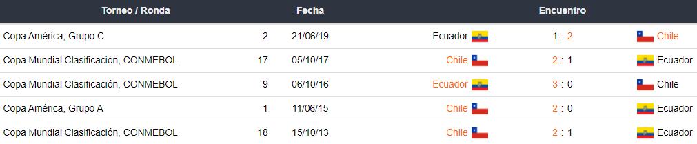 Historial de partidos entre Ecuador vs. Chile