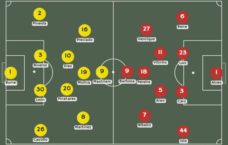 Posibles alineaciones Barcelona SC vs. Flamengo