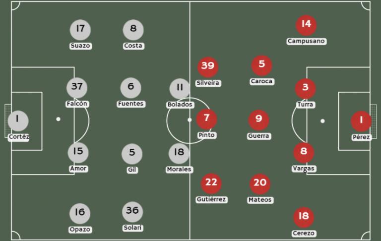Posibles alineaciones Colo Colo vs. Ñublense