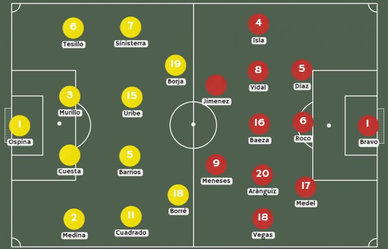 Posibles alineaciones Colombia vs. Chile