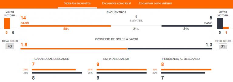 Previa Colo Colo vs. Ñublense