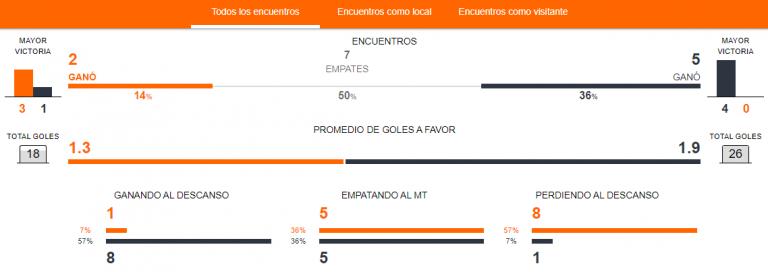 Previa Colombia vs. Chile