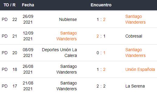 Últimos 5 partidos de Santiago Wanderers