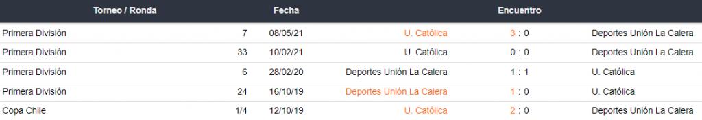 Historial de partidos Deportes Unión La Calera vs. Universidad Católica