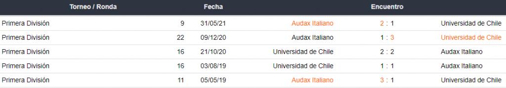 Historial de partidos Universidad de Chile vs. Audax Italiano