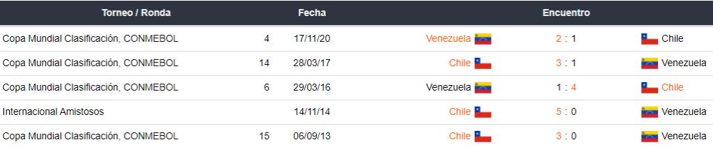 Historial de partidos entre Chile vs. Venezuela