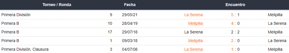 Historial de partidos entre Melipilla vs. La Serena