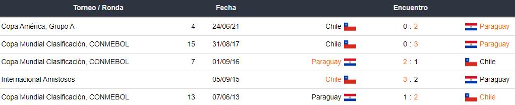 Historial de partidos entre Perú vs. Chile