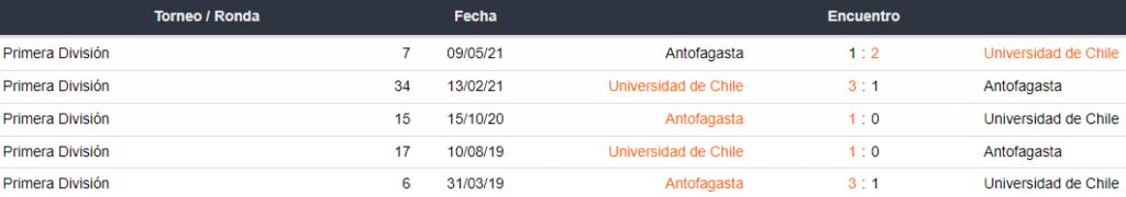Historial de partidos entre Universidad de Chile y Antofagasta