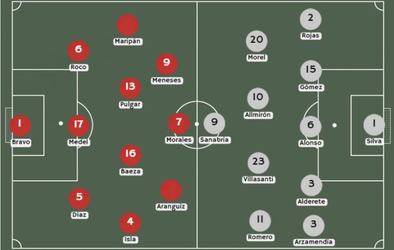 Posibles alineaciones Chile vs. Paraguay