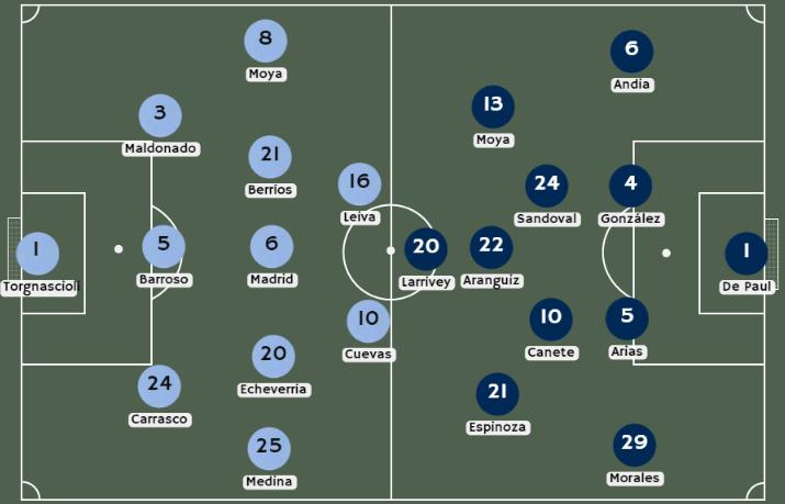 Posibles alineaciones Everton VM vs. Universidad de Chile